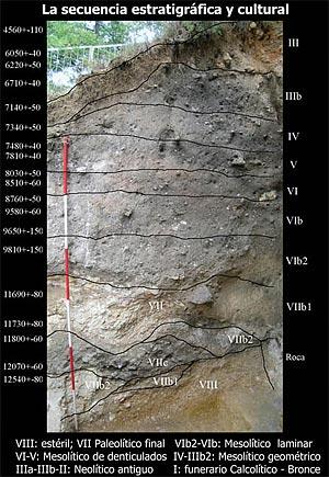 La secuencia estratigráfica y cultural en el yacimiento Prehistórico de Atxoste.